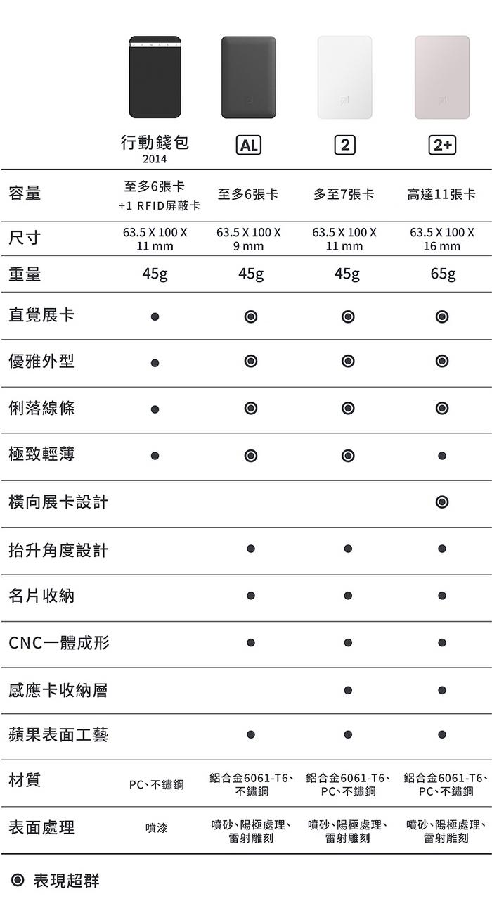 The Ingenious Wallet 行動錢包 2 series - AL