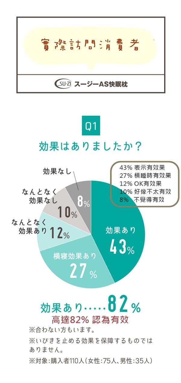 【集購】日本AS | 止鼻鼾 秒睡 快眠 止鼾枕
