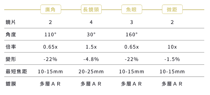 SHIFTCAM|2.0 PRO 高階廣角 & 偏光攝影組