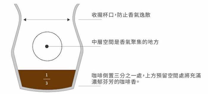ORIGAMI 摺紙咖啡 Sensory聚香杯 (360ml)