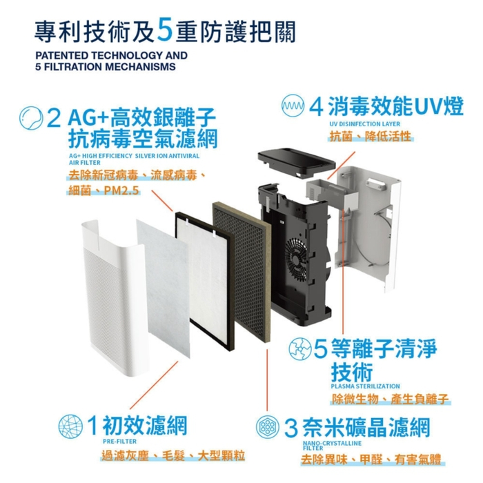 (複製)AURABEAT|AG+銀離子車用隨身空氣清淨機 專用濾網組