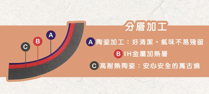 (複製)日本萬古燒 IH土鍋8號-粉綠X橘(2.2L)
