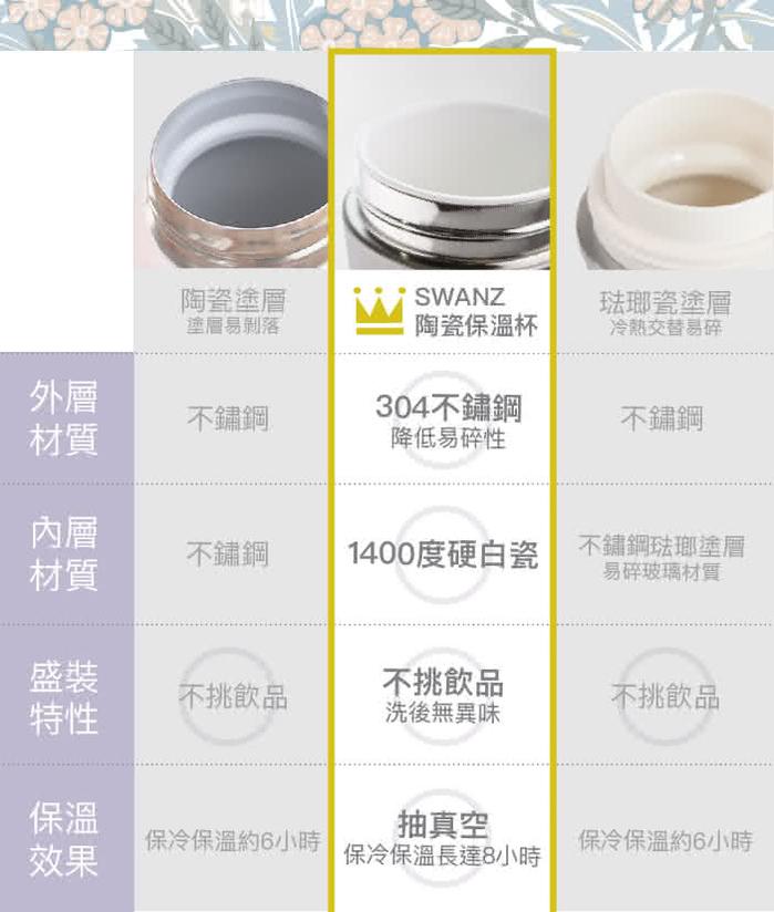(複製)SWANZ 粹鍊陶瓷保溫杯(2色) - 360ml (日本專利/品質保證) - 買1送1特惠組