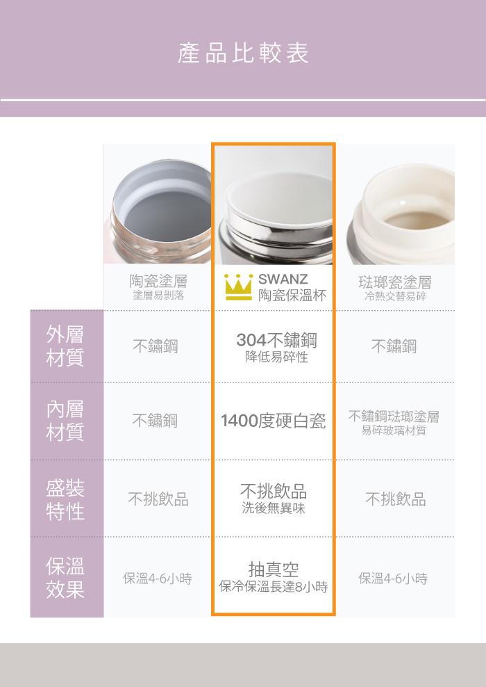 (複製)SWANZ|火炬陶瓷保溫手提杯(4色) - 430ml  (國際品牌/品質保證) - 玫瑰金