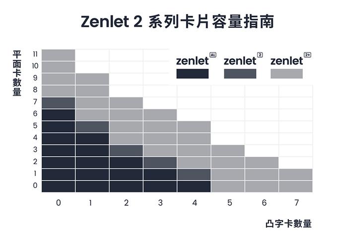 ZENLET |【We & ME 系列】Zenlet 2《月夜|黃藍》