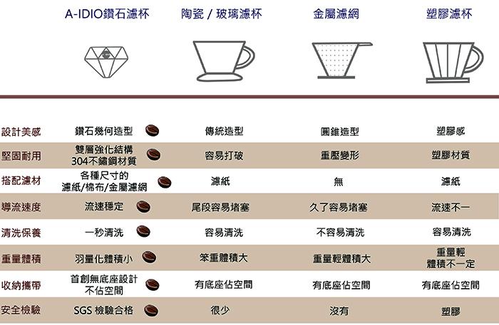 (複製)A-IDIO|鑽石咖啡濾杯(附絨布袋)—玫瑰金