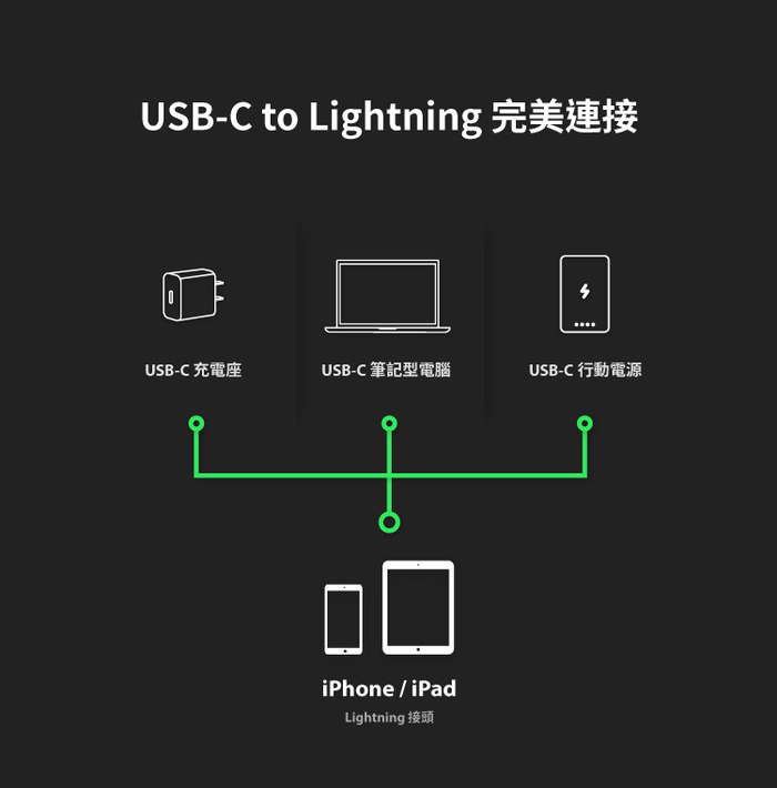 ADAM|USB-C to Lightning 充電傳輸線 0.2M