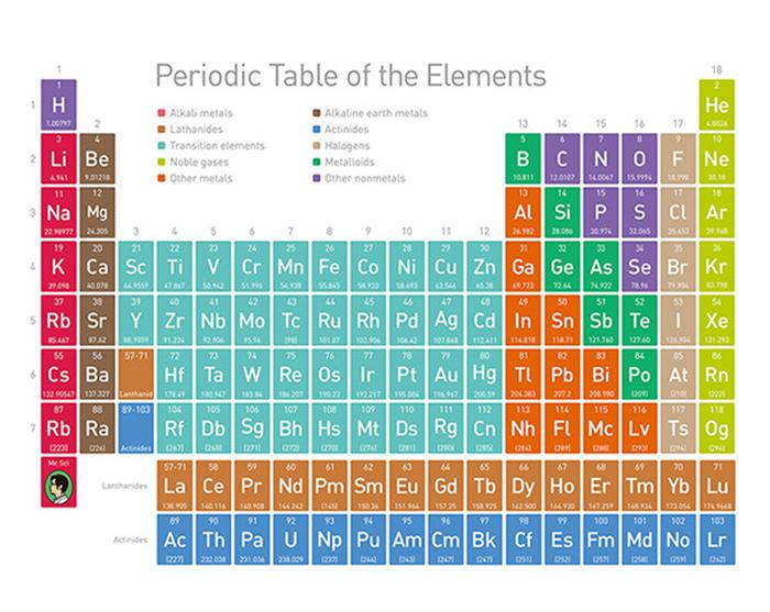賽先生科學工廠|科學浴簾-優雅化學元素表