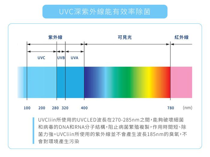 UVCliin│深紫外光除菌棒- 貼身守護版