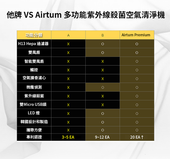 【集購】Zunion|Airtum 多功能紫外線殺菌空氣清淨機(兩色任選)