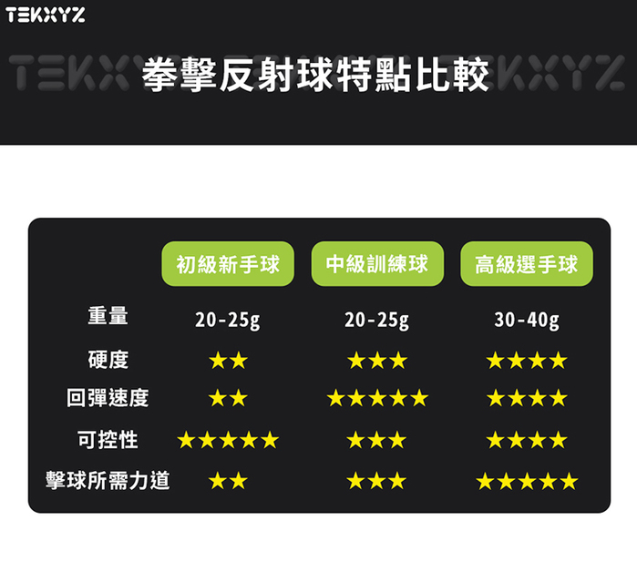 TEKXYZ Fighting Ball 拳擊反射球 - 家庭娛樂組