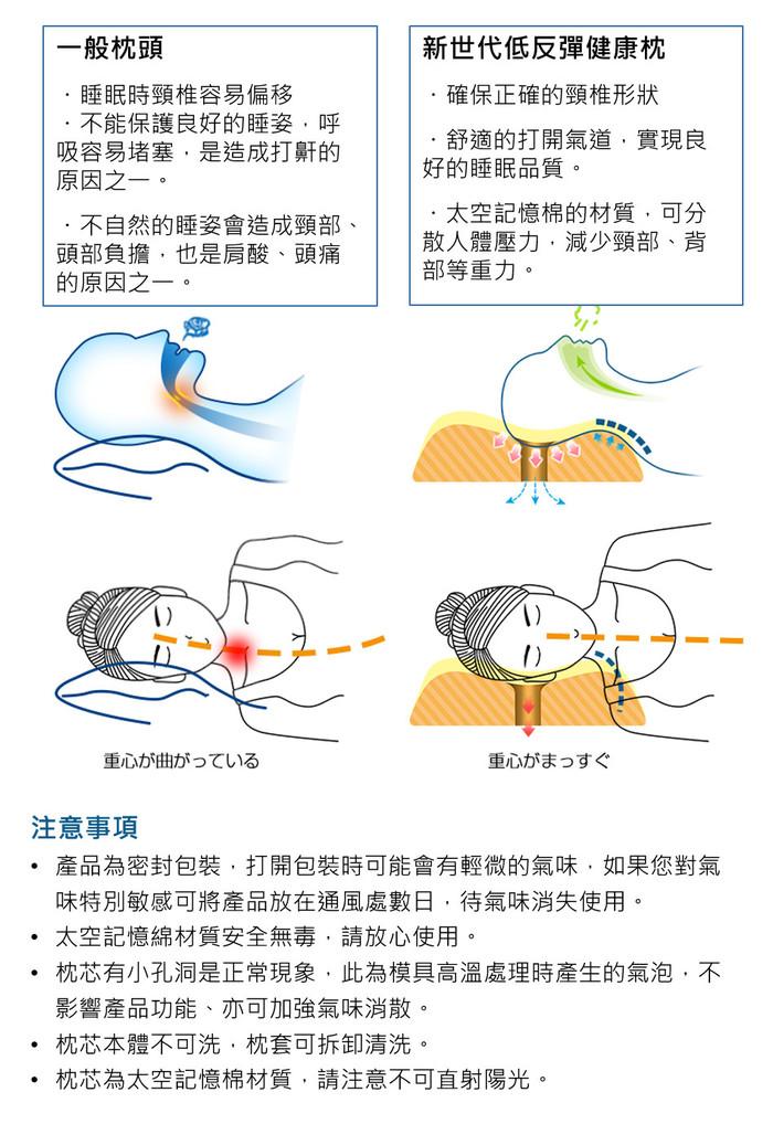 【集購】IKSTAR|新世代人體工學健康枕