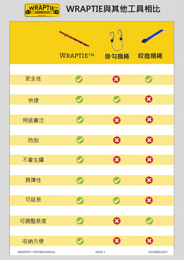 【集購】WRAPTIE™ | 多用途可伸縮綑綁帶(240cm雙入組)