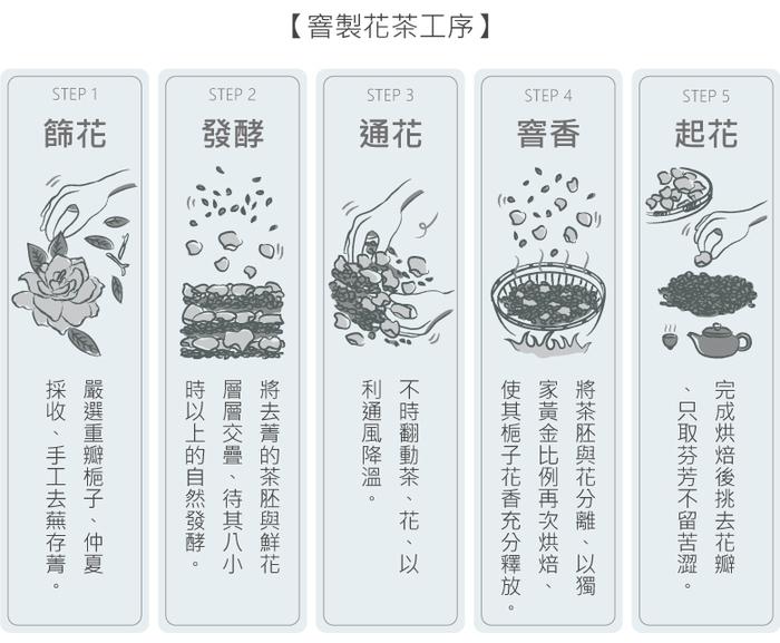 黃梔烏龍茶製作方式與過程