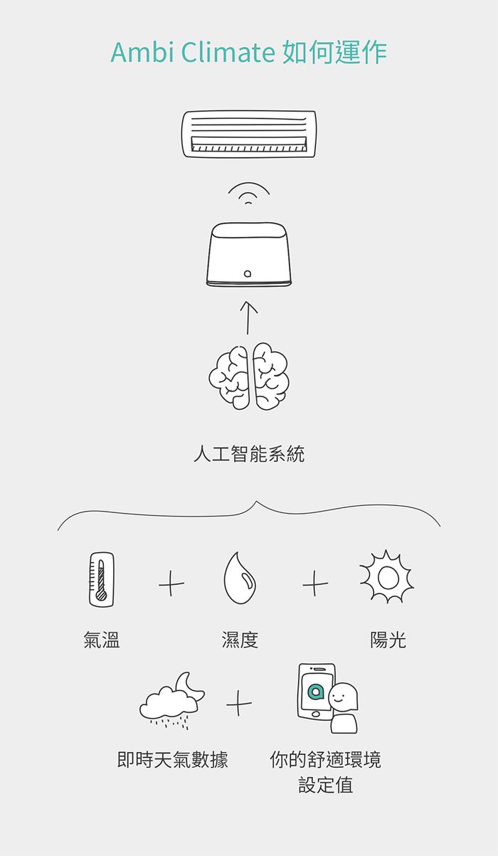 【現貨】AMBI CLIMATE 2 空調省電智能裝置