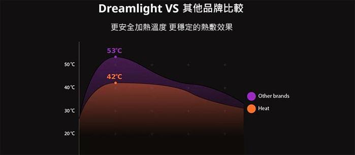 美國Dreamlight |HEAT MINI 無線熱敷全遮光助眠眼罩 - 灰色