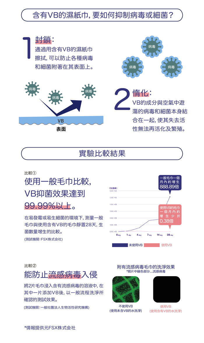 VB  日本VB專利抗病菌濕紙巾-檸檬香茅精油版 (30入)
