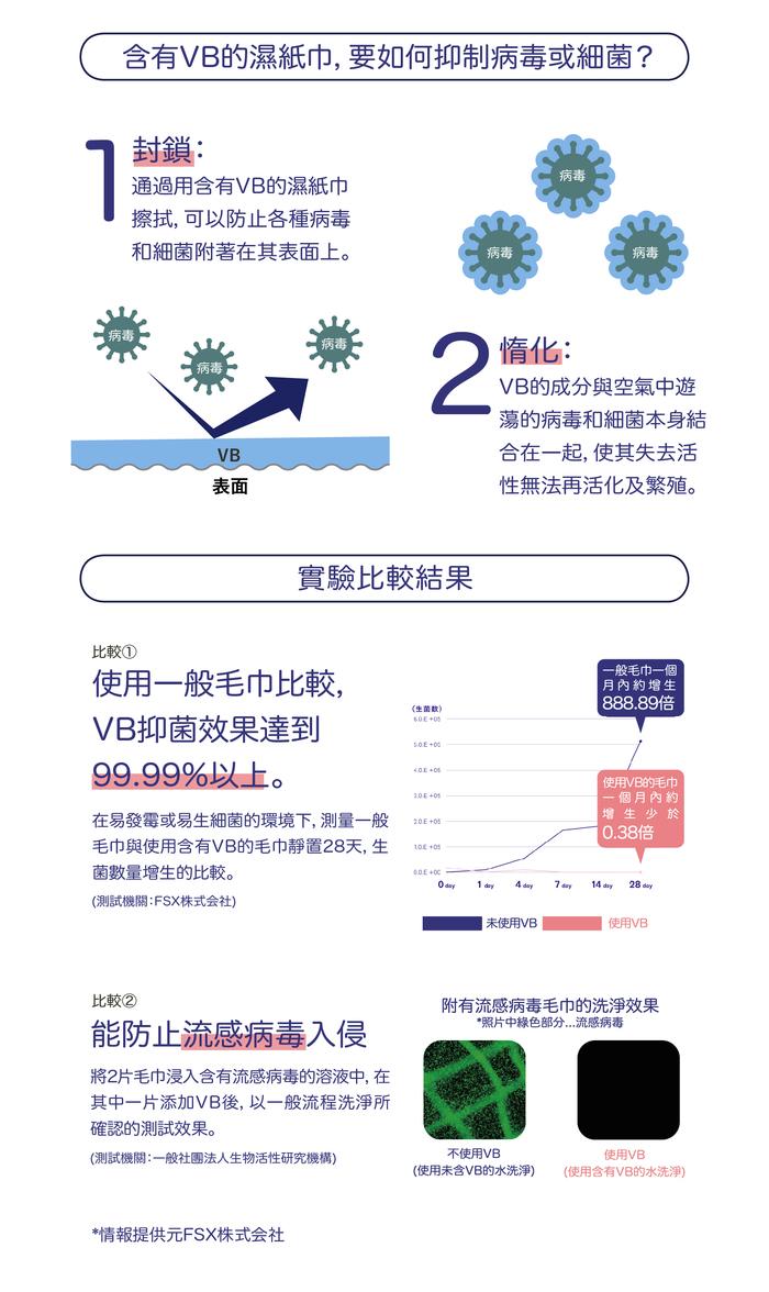 VB |日本VB專利抗病菌濕紙巾-歐薄荷精油版 (30入)