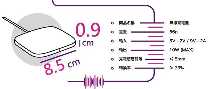 ROLLINGSQUARE|超薄QI無線充電盤 (時尚白)