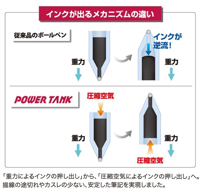 UNI三菱Power Tank 0.5mm油性原子筆SN-200PT-05系列(黑色/紅色;日本原裝進口)