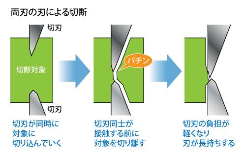 日本神之手GodHand|究極超薄刃片刃單刃剪鉗 ( PN-120 )