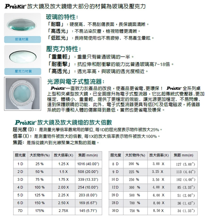 台灣Pro'sKit寶工|2.5倍膠片放大輔助夾座 ( 50mm/2吋 ; 608-391A )
