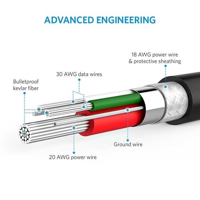 美國ANKER|PowerLine+尼龍編織Lightning充電傳輸線 ( 長10ft即3公尺 ; A81230系列 )