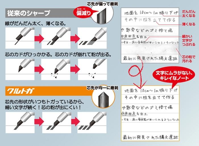 日本UNI|卡娜赫拉KURU TOGA自動旋轉不斷蕊0.5mm自動鉛筆轉轉筆(#4237系列)