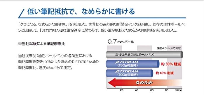 日本San-X|角落生物UNI溜溜筆JETSTREAM三色原子筆 ( PP44801 )