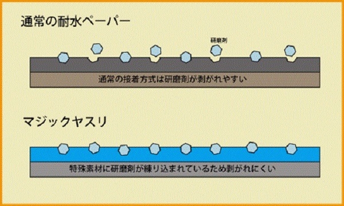 日本SUJIBORIDO|打磨板附800番魔術砂布5張 (  MAG030 )