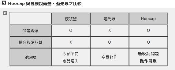 (複製)台灣HOOCAP|二合一鏡頭蓋兼遮光罩 ( 相容Leica原廠遮光罩12401 S-Lens Hood ; R8277F )
