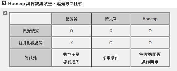 (複製)台灣HOOCAP 二合一鏡頭蓋兼遮光罩 ( 相容Nikon原廠HB-31遮光罩77mm鏡頭蓋 ; R8277D )