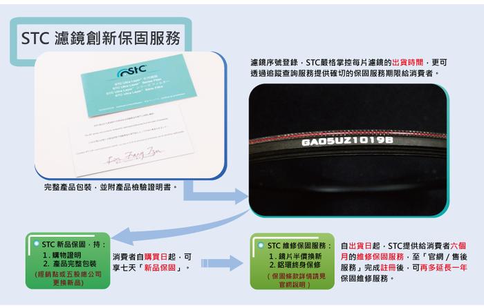 台灣STC|保護鏡多層鍍膜MC-UV濾鏡Titan高衝擊Corning康寧玻璃保護鏡 ( Titan 82mm )