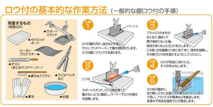 SHINFUJI 新富士|一般用銀焊藥
