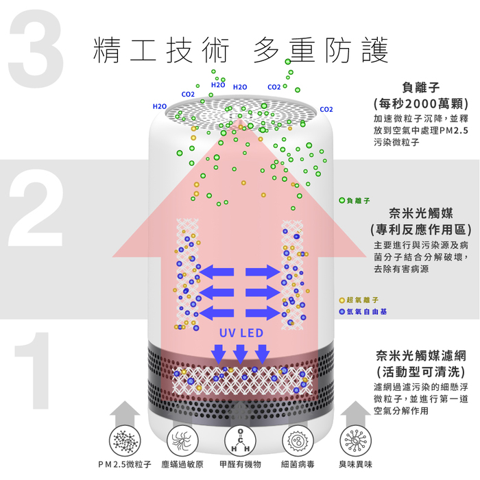 YFAM圓方|ALEXA3 Plus 空氣淨化器 - 星空灰