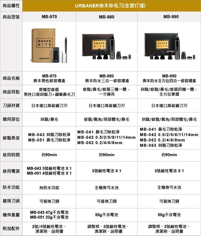 奧本 URBANER|防水全方位四合一修容禮盒 (鼻毛刀/修鬍刀/刮鬍刀/修容刀) MB-990