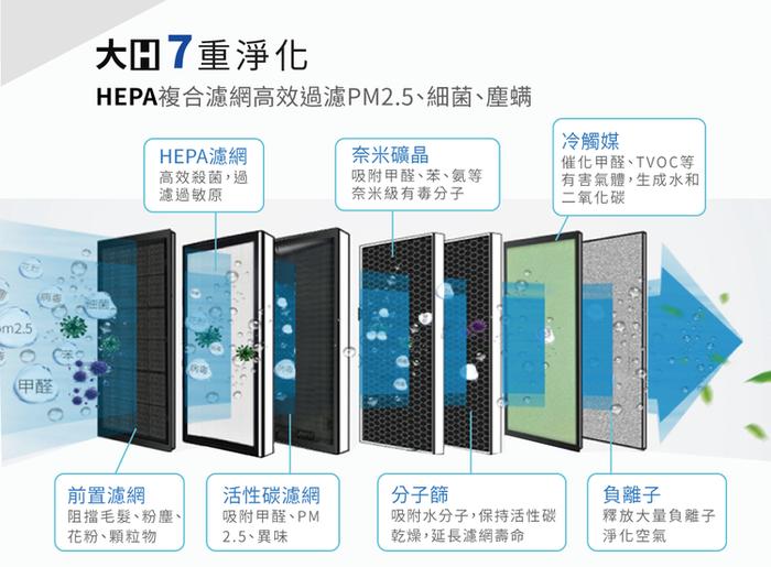 【Haier 海爾】大H空氣清淨機+醛效濾網超值組