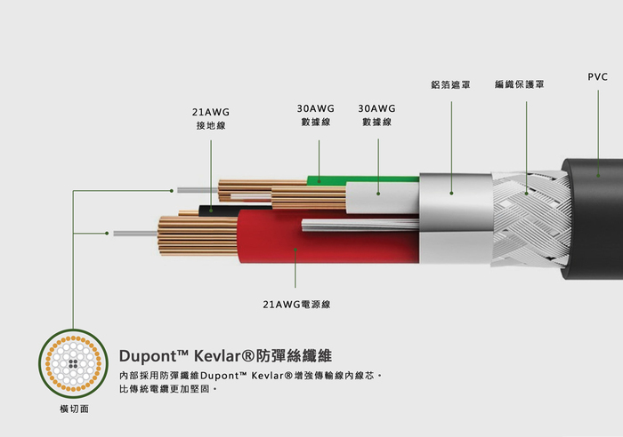 ENERGEA NyloXtreme 編織耐彎折 Lightning快速充電線 1.5M