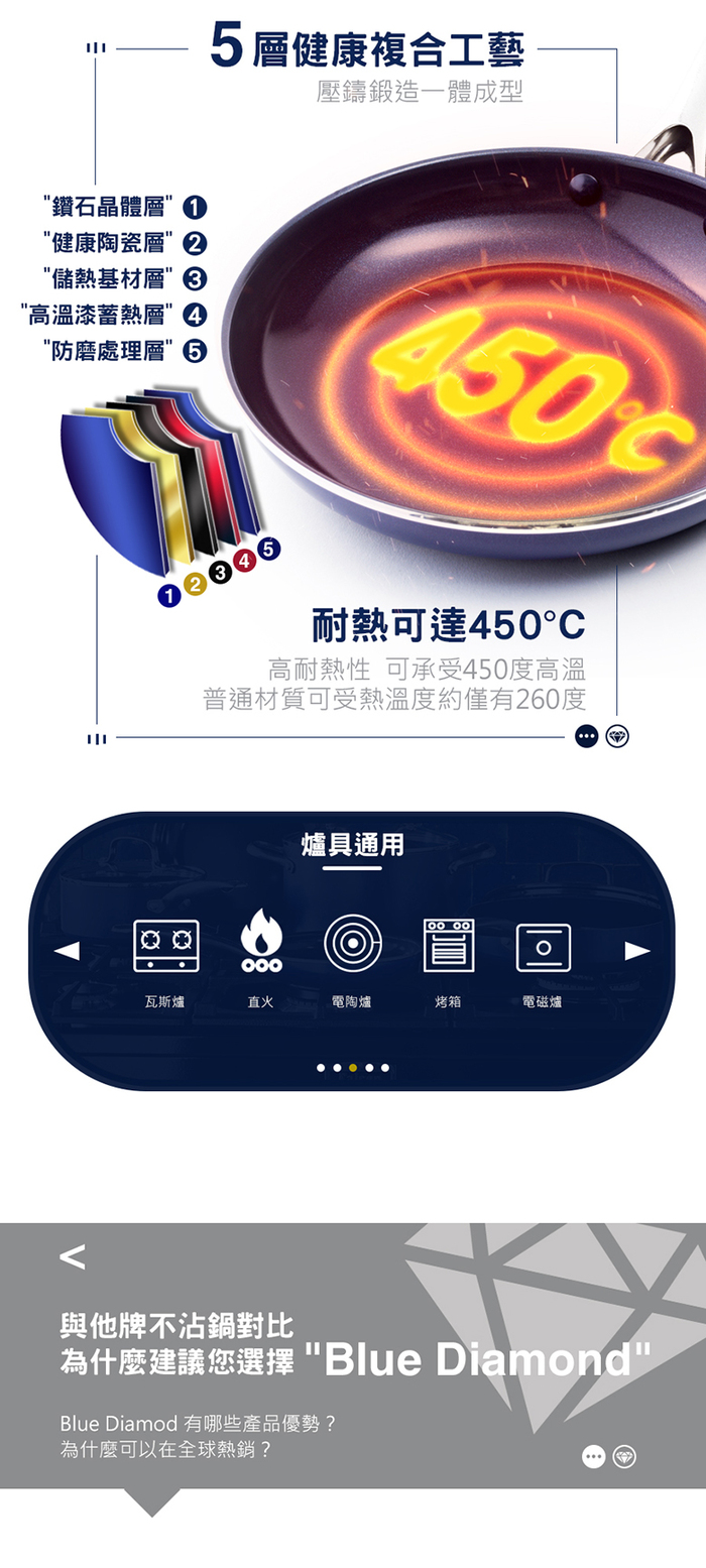 Blue Diamond|藍鑽不沾炒鍋28公分(含上蓋)