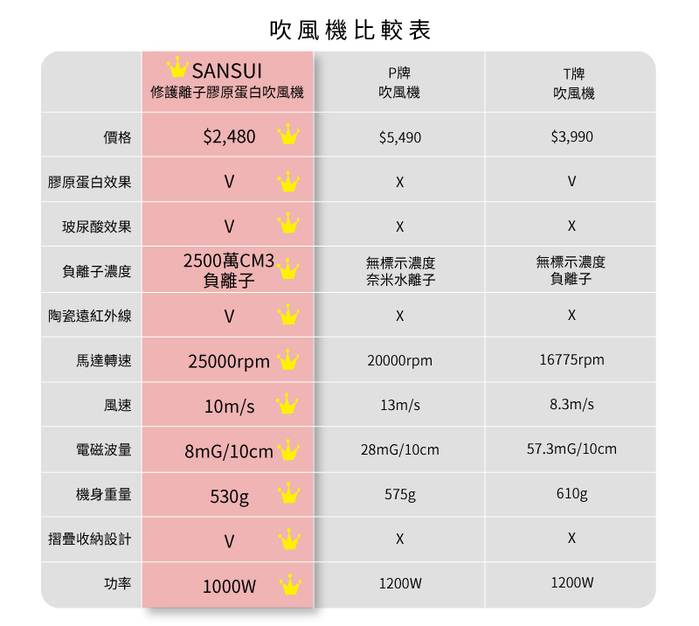SANSUI 山水 修護離子膠原蛋白吹風機 天鵝白/湖水綠(SDD-1000)