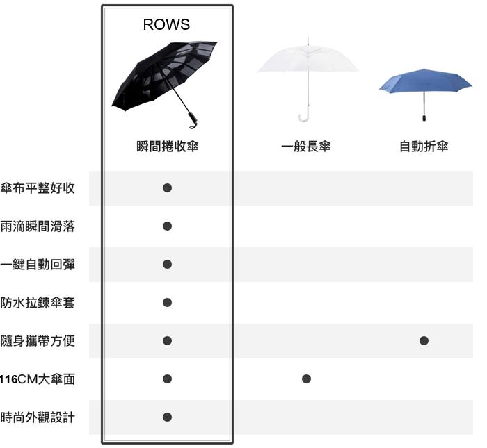 ROWS 3秒瞬乾即收捲收傘-海軍藍
