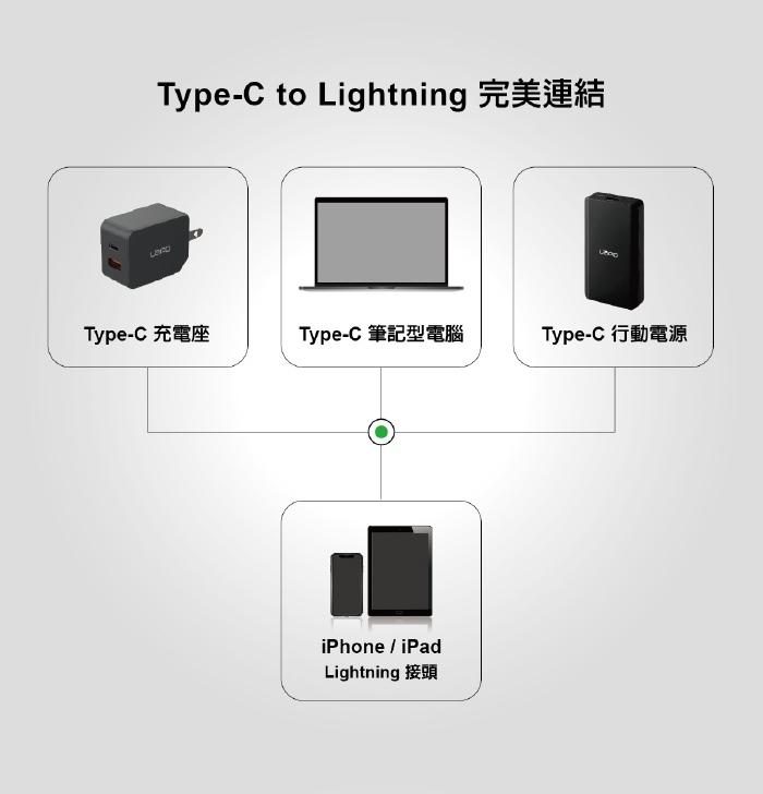 (複製)LaPO|Type-C to Lightning PD MFI充電傳輸線 1.5M