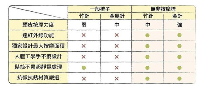 【集購】Uffy 無非研製所|無非按摩梳 - 金針/竹針(基本款)