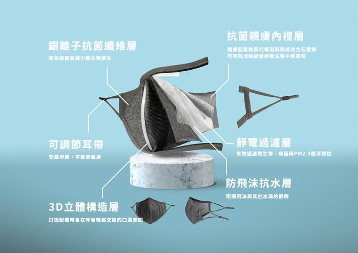 Pacsafe®銀離子抗菌口罩