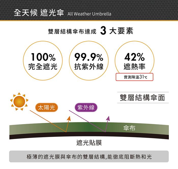 (複製)Amvel VERYKAL HEATBLOCK 世界最輕 100% 遮光抗紫外線折疊自動傘