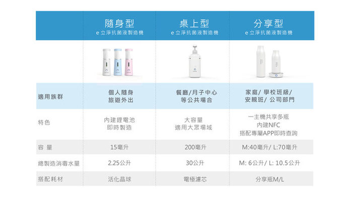 ELECLEAN|share分享型e立淨消毒噴霧製造機70ml 【贈】日本製家事噴頭*1