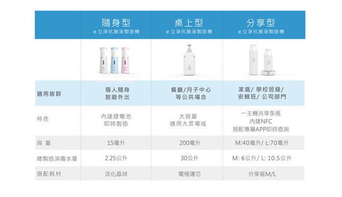 【集購】ELECLEAN|share 分享型e立淨消毒噴霧製造機40ml