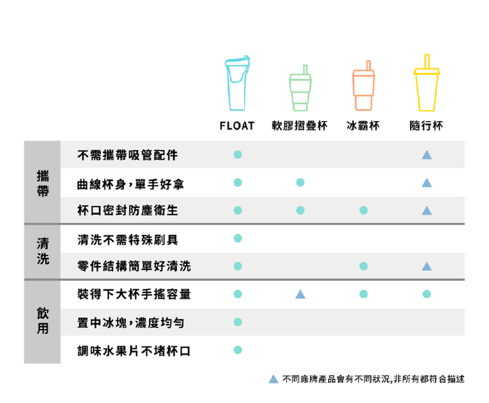 FLOAT|漂浮珍奶杯 Tritan塑膠版(薄荷蘇打)