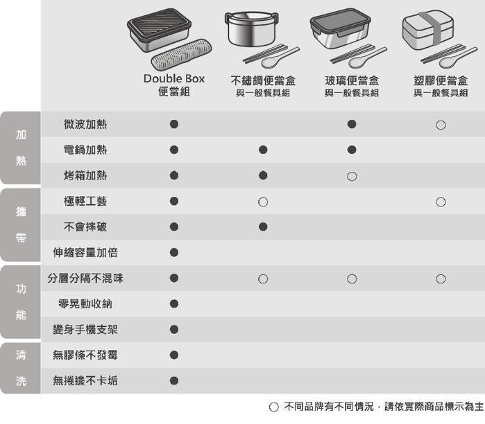 【集購】LiFE RiCH|Double Box 可微波不鏽鋼便當盒 (雙蓋組)